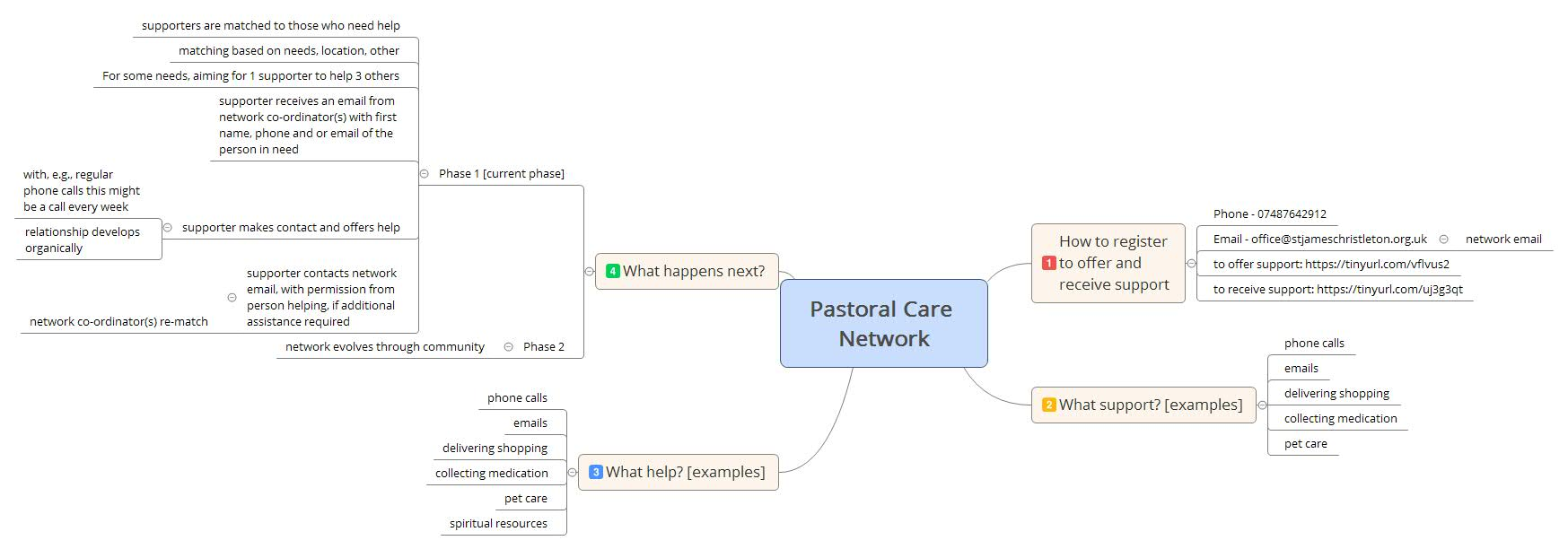 How the pastoral care network works